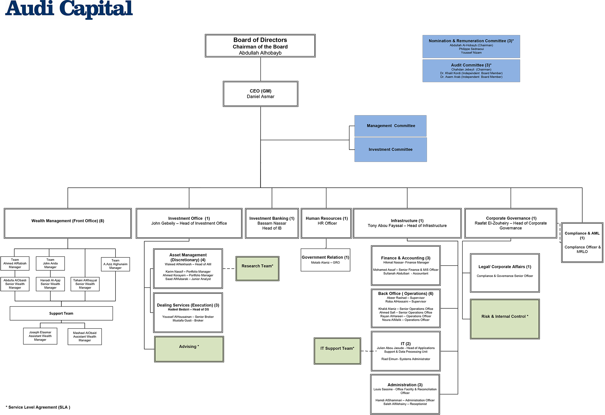 capital ones organizational structure The small company he founded in 1931 has grown into one of the world's most   our governance structure is built on the premise that a group of individuals with.